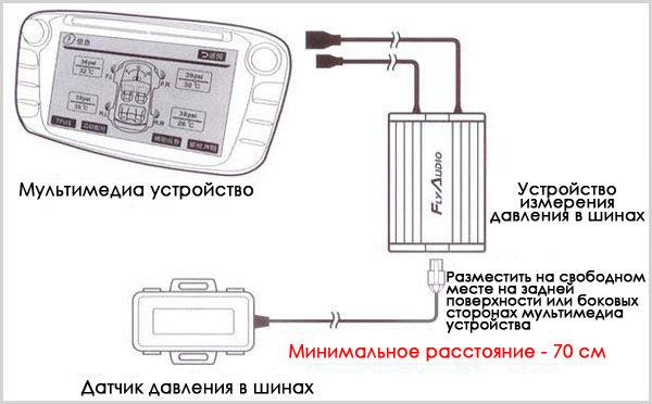 Датчик давления в шинах (HONDA,TOYOTA,MAZDA,NISSAN) TPMS FLYDIGITAL